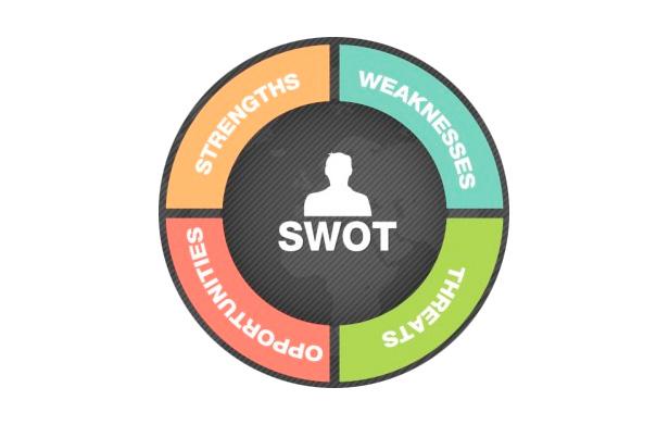 como usar a análise swot de uma empresa para melhorar resultados