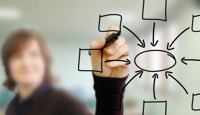 Mapa Mental: Como Organizar as Ideias que te Levarão Para o Próximo Nível